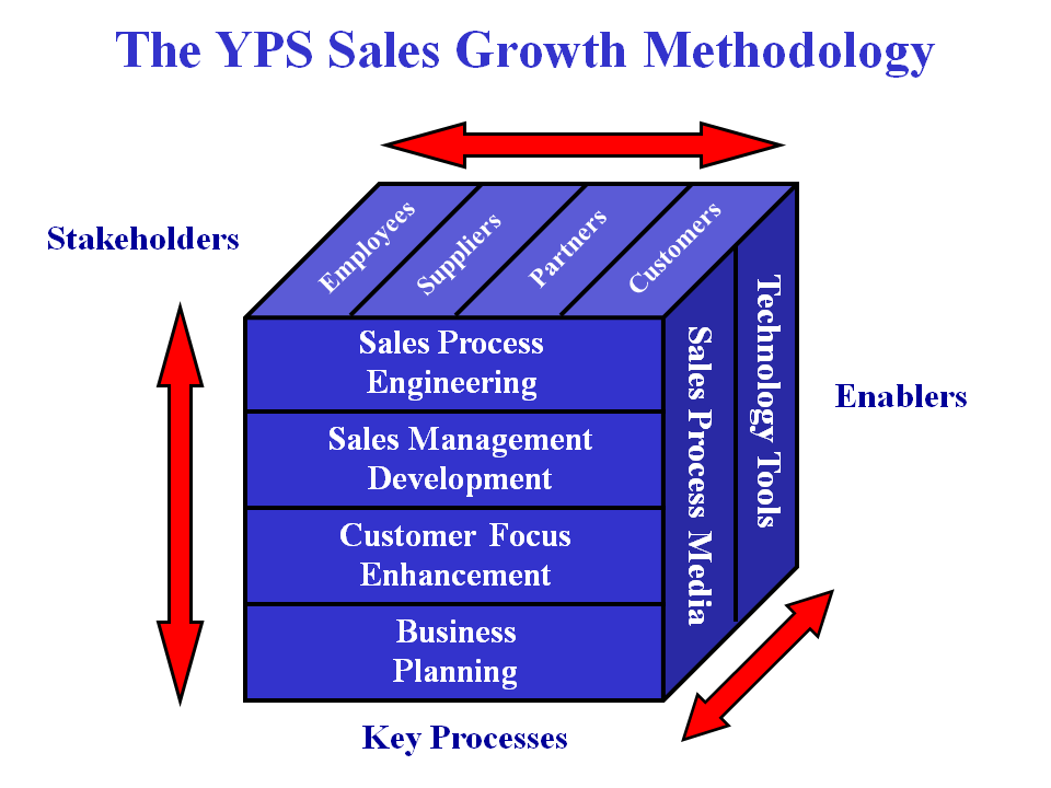 YPSmethodology